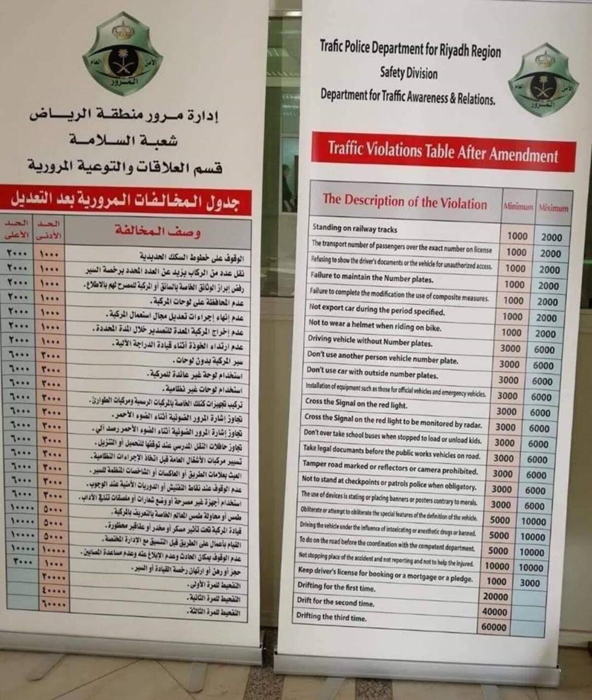 SAUDI ARABIA TRAFFIC VIOLATIONS LIST, TRAFFIC PENALTIES LIST KSA 2019, TRAFFIC FINES LIST 2019