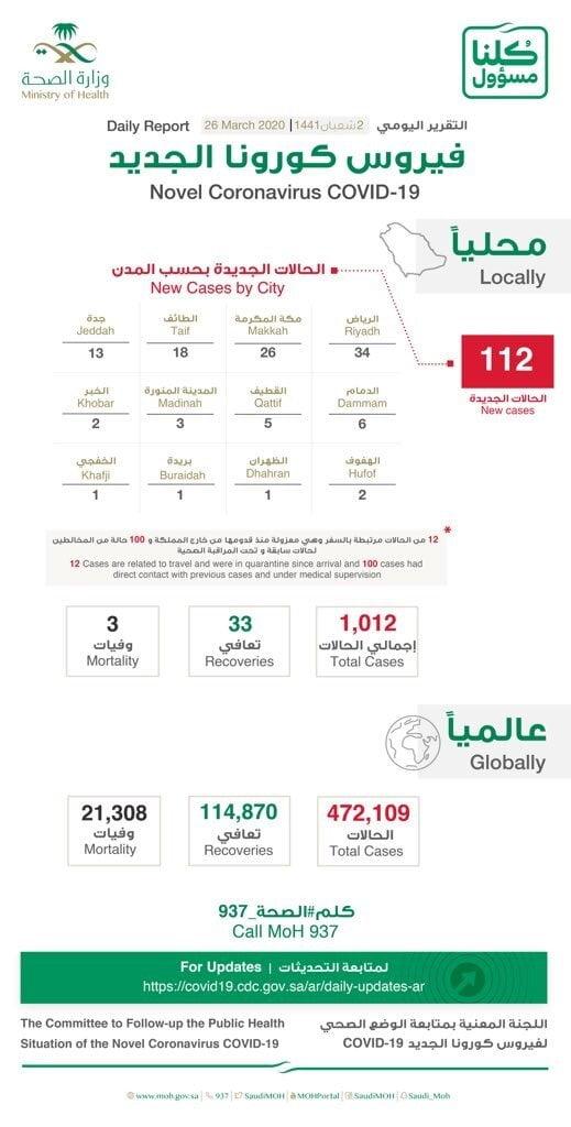 COVID19 Saudi Arabia
